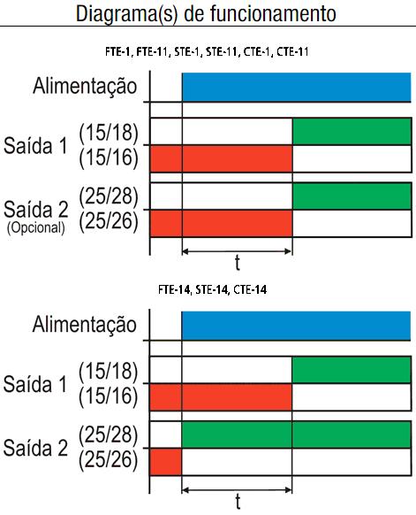 CTE-FTE-STE-TEMPORIZADOR-DIAGRAMA-1