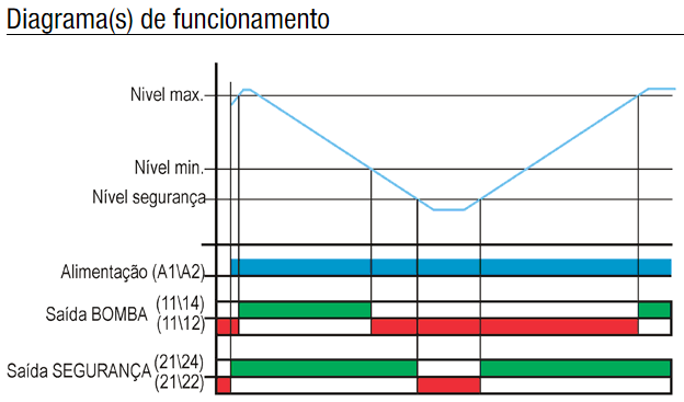 DPNS-1-RELE-NIVEL-DIAGRAMA-FUNCIONAMENTO