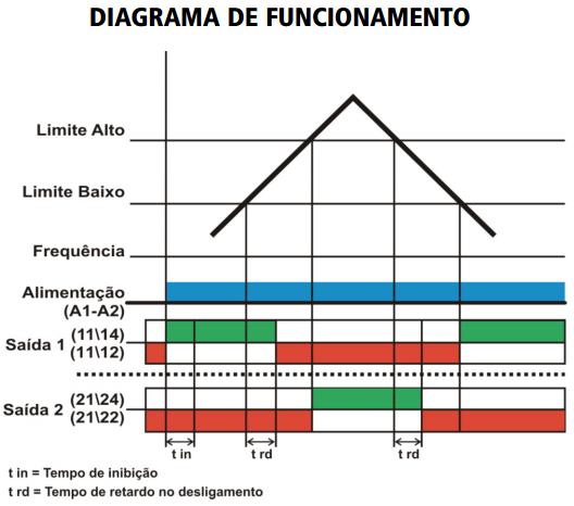 DPO-RELE-MONITOR-DE-FREQUENCIA-DIAGRAMA-FUNCIONAMENTO