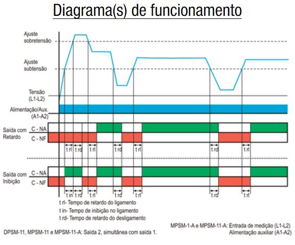 DPSM-MPSM-SUPERVISOR-DE-TENSAO-MONOFASICO-AJUSTE-FUNCIONAMENTO