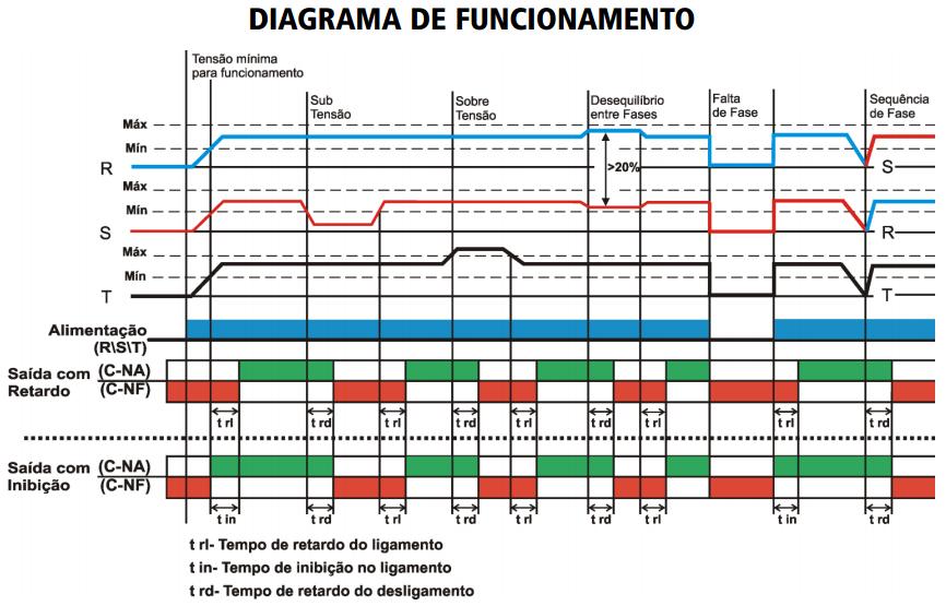 DPST-DPX-SUPERVISOR-DE-REDE-TRIFASICA-DIAGRAMA-FUNCIONAMENTO