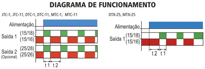 DTC-FTC-JTC-MTC-STC-DTX-MTX-RELE-ELTRONICO-CICLICO-DIAGRAMA-FUNCIONAMENTO