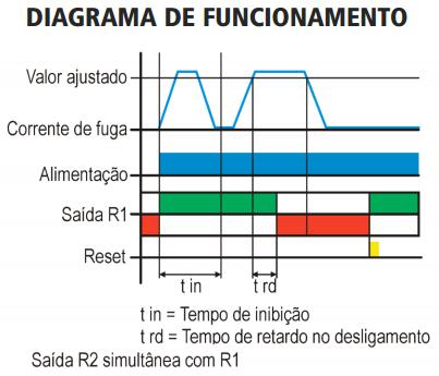 EPI-EPX-CPI-CPX-RELE-PROTECAO-CONTRA-FUGA-TERRA-DIAGRAMA-FUNCIONAMENTO