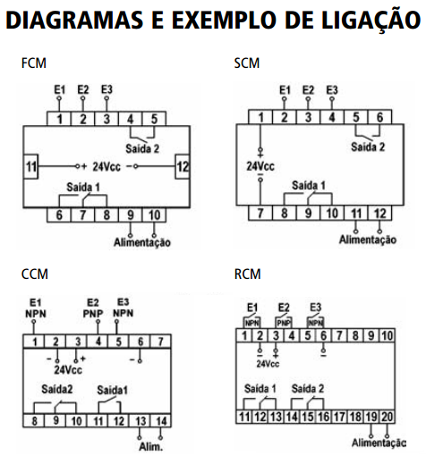 FCM-SCM-CCM-RCM-CONTADOR-DIAGRAMA
