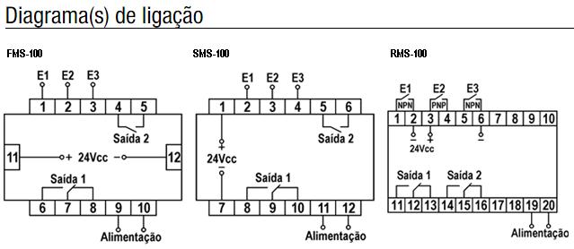 FMS-SMS-RMS-TEMPORIZADOR-CONTADOR-DIAGRAMA