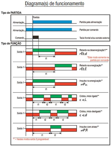 FTMD-STMD-TEMPORIZADOR-MULTIFUNCAO-MULTIESCALA-DIAGRAMA-FUNCIONAMENTO