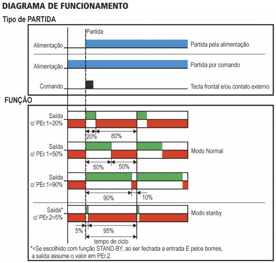 FTMP-GTMP-STMP-TEMPORIZADOR-PERCENTUAL-DIAGRAMA-FUNCIONAMENTO