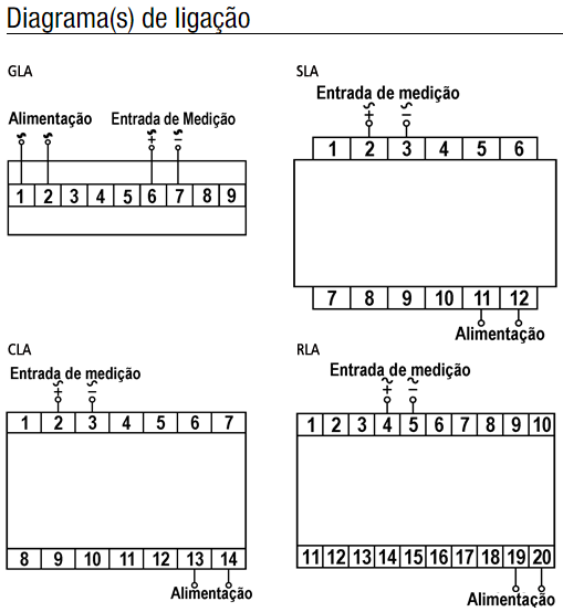 GLA-FLA-SLA-CLA-INDICADOR-TENSAO-DIAGRAMA