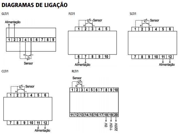 GLT-FLT-SLT-CLT-RLT-INDICADOR-TEMPERATURA-DIAGRAMA