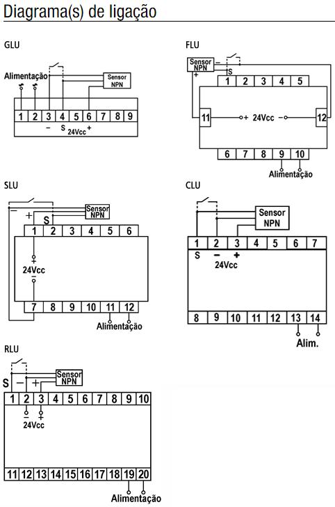 GLU-FLU-SLU-CLU-RLU-INDICADOR-RPM-DIAGRAMA