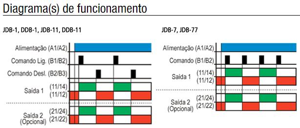 JDB-DDB-MDB-RELE-BIESTAVEL-DIAGRAMA-FUNCIONAMENTO