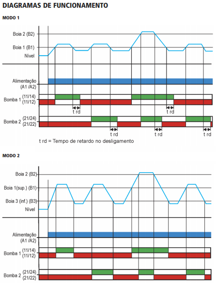 JPX-126-DPX-126-RELE-NIVEL-BOIA-DIAGRAMA-FUNCIONAMENTO