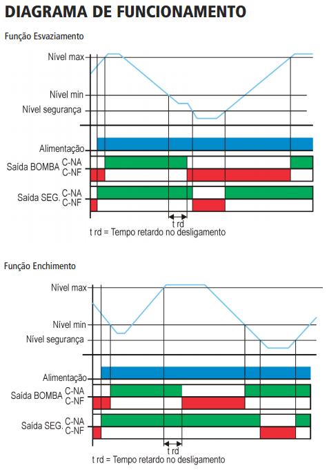 KPN-CHAVE-NIVEL-CONDUTIVA-DIAGRAMA-FUNCIONAMENTO