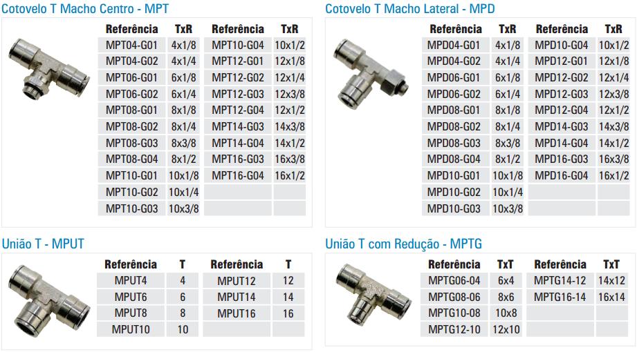 MP-CONEXAO-METALICA-INSTANTANEA-T-TABELA
