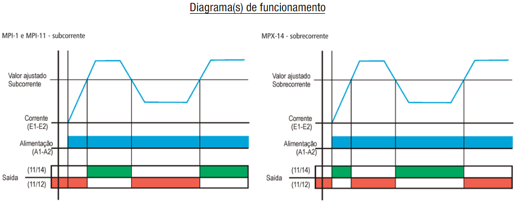 MPI-MPX-MONITOR-DE-CORRENTE-DIAGRAMA-FUNCIONAMENTO