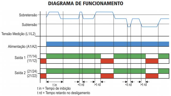 MPX-199-SUPERVISOR-DE-TENSAO-MONOFASICO-DIAGRAMA-FUNCIONAMENTO