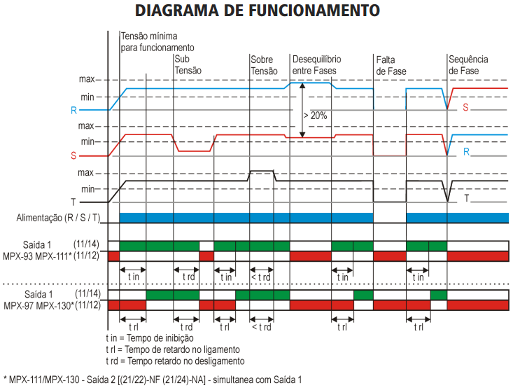 MPX-SUPERVISOR-TRIFASICO-MICROPROCESSADO-DIAGRAMA-FUNCIONAMENTO