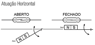 RF-OH-MINI-CHAVE-NIVEL-ATUACAO-1