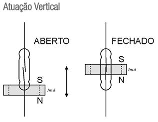RF-OV-MINI-CHAVE-NIVEL-ATUACAO