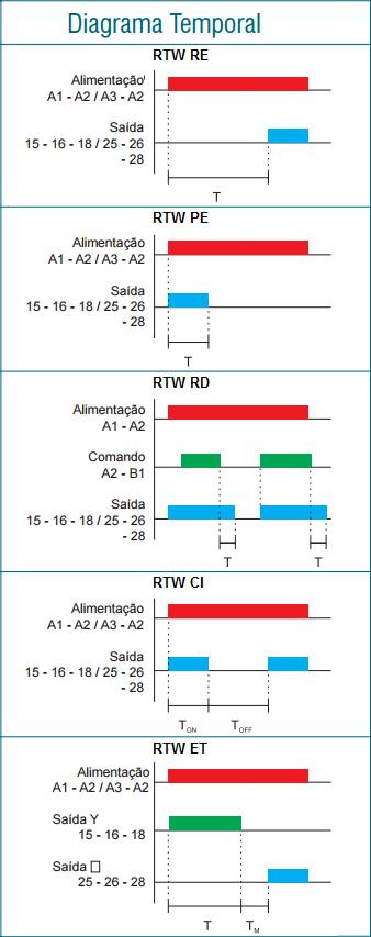 RTW-RELE-TEMPORIZADOR-DIAGRAMA