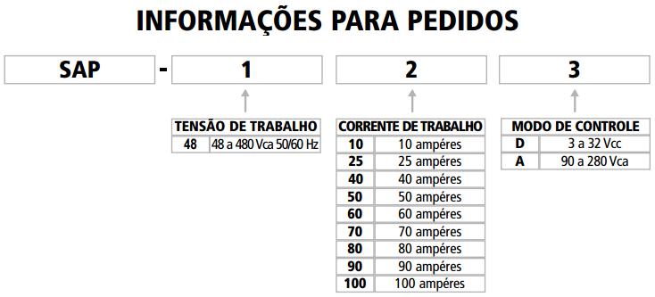 SAP-RELE-ESTADO-SOLIDO-TABELA