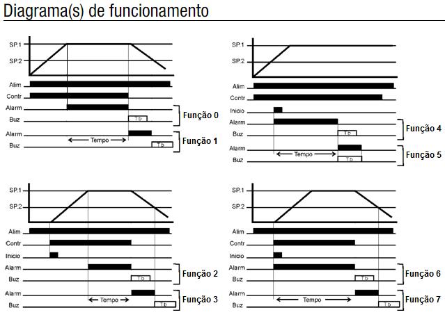 SMX-136-TEMPORIZADOR-CONTROLE-TEMPO-TEMPERATURA-DIAGRAMA-FUNCIONAMENTO